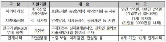 <글로벌 강소기업 육성사업 지원내용>
