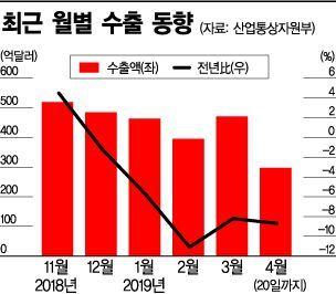 """""""4월 수출도 줄었다""""…반도체 부진에 '5개월 연속 미끄럼틀' 타나(종합)"""