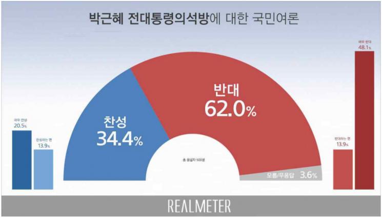 朴 석방 반대 여론 '요지부동'…反 62.0% vs 贊 34.4%
