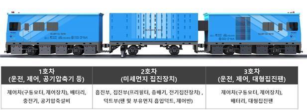 23일부터 철도 미세먼지 저감 TF 확대 운영