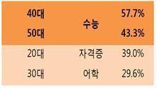 <연령별 수강과목 현황>