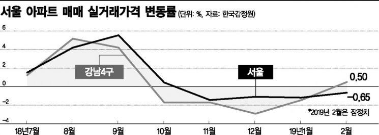 서울 집값 반등 '신호탄'…강남4구 실거래가 상승 전환(종합)