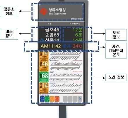 광주시, 버스도착안내단말기 올해 117대 추가 설치