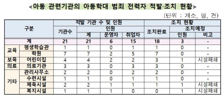 """""""아동학대 범죄자 21명 학원·어린이집 운영·취업했다 적발"""""""