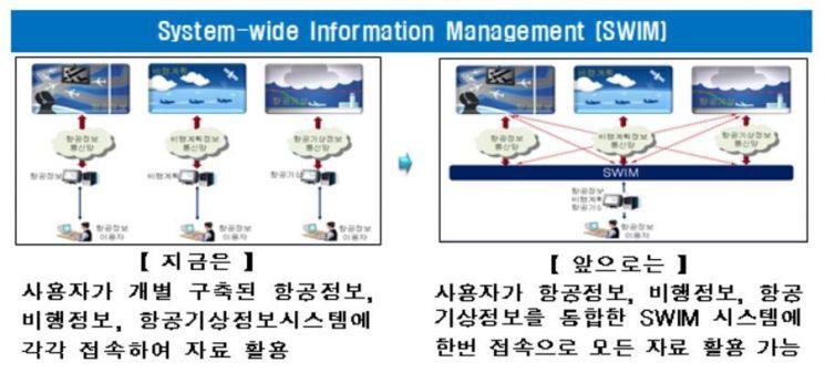 국토부, 차세대 '항공정보종합관리망' 워크숍…2020년까지 개발 마무리