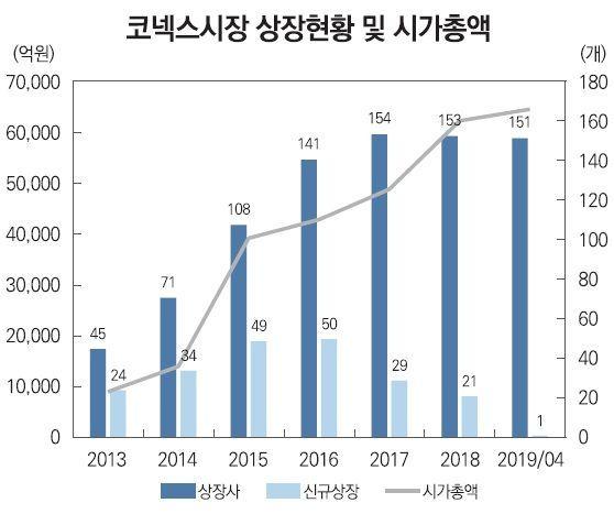 자료출처=자본시장연구원·한국거래소·에프앤가이드