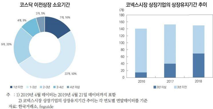 """""""코넥스 오래 머물수록 성장성 약화…1년차 32%·4년차0.7%"""""""