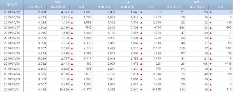 [일일펀드동향]韓주식형펀드 14거래일만 순유입