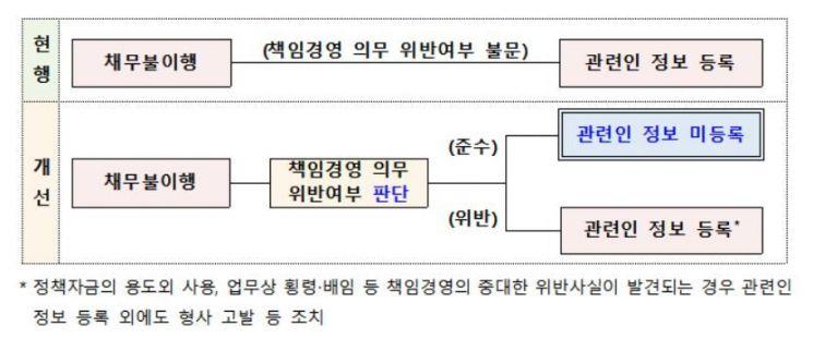 """""""연대보증 폐지 1년, 중기 금융 위축 없었다"""""""