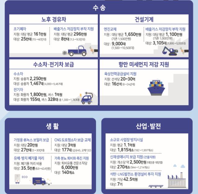 2019년 추경에 반영된 미세먼지 저감 사업/자료=기획재정부