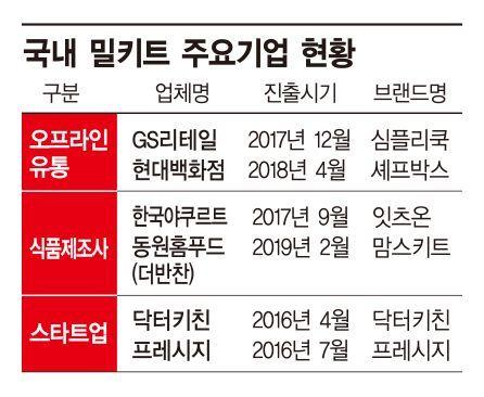 '편의성+요리' 즐거움 더한 '밀키트' 대세…식품업계 경쟁열기 '후끈'(종합)