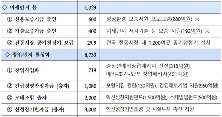 중기부, 1조2800억 추경 편성…미세먼지ㆍ일자리 방점