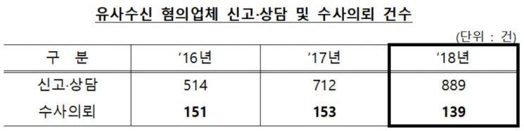 """[유사수신 주의보]""""나스닥 상장 예정, 1000배 고수익"""""""