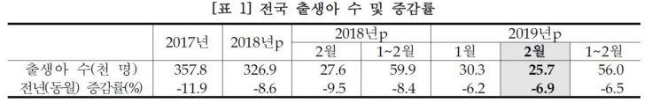 2월 출생아 수 또 '역대 최저'