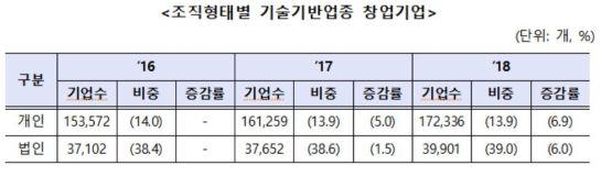 """중기부 """"작년 창업기업 134만개, 2년 연속 증가""""…신창업통계 개발"""