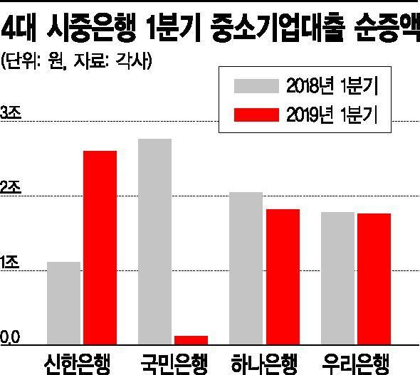 신한 '공세' vs 국민 '수성'…中企대출서 맞붙은 리딩뱅크
