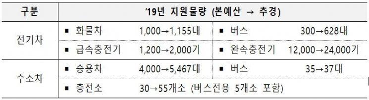 2019 추경 예산 친환경차 부문 상세 내역/자료=기획재정부
