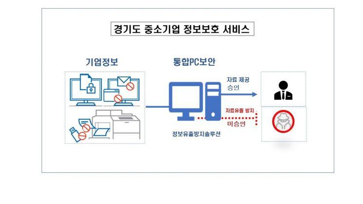 경기도 中企 정보보안 서비스 무료 지원한다