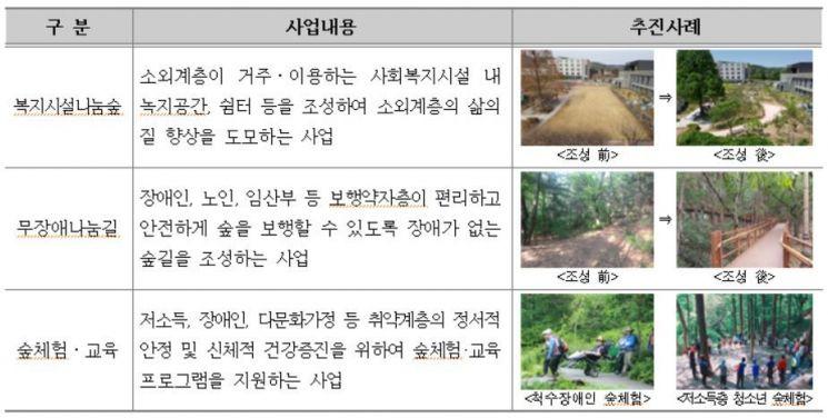 복권기금 녹색자금 사업 예시자료. 한국산림복지진흥원 제공
