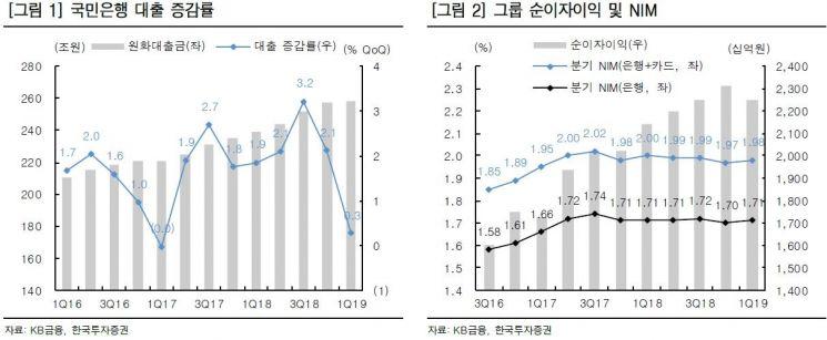 """[클릭 e종목]""""KB금융, 증권·손보 비이자이익 회복…재정건전성 안정"""""""