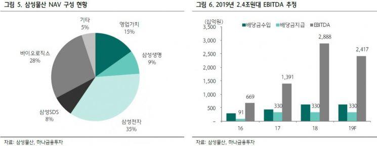 """[클릭 e종목]""""삼성물산, 1Q 건설 부진·상반기 모멘텀 희미…목표가↓"""""""