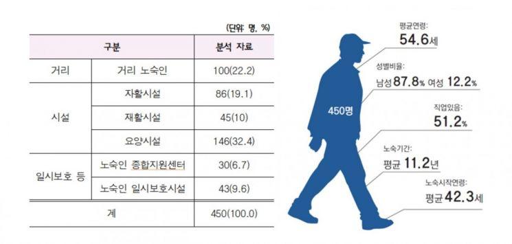 서울 노숙인 절반 이상이 '직업인'…5년 전보다 22.8% 줄어