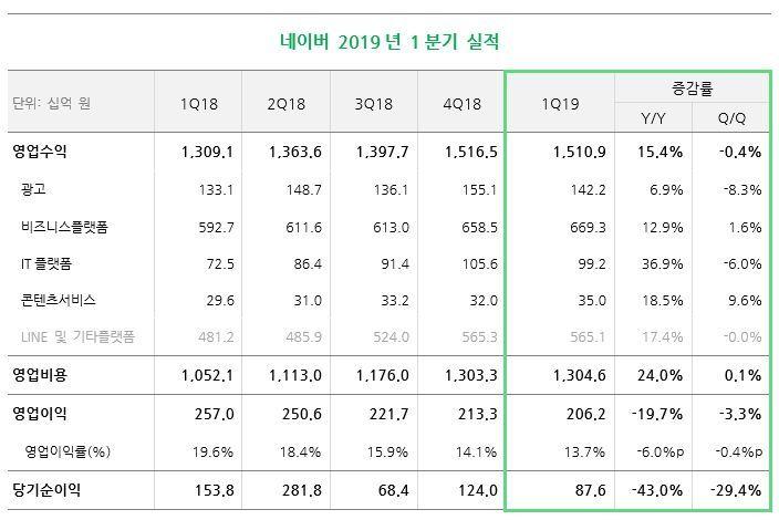 네이버, 1분기 매출 1조5109억원·영업이익 2062억원(상보)