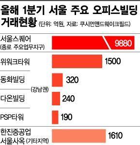 1분기 서울 오피스 투자 '강남권·중소형' 몰렸다