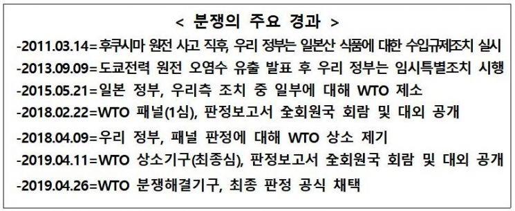 """정부 """"WTO 최종판정 공식 채택 지지…日 수산물 수입금지 유지"""""""