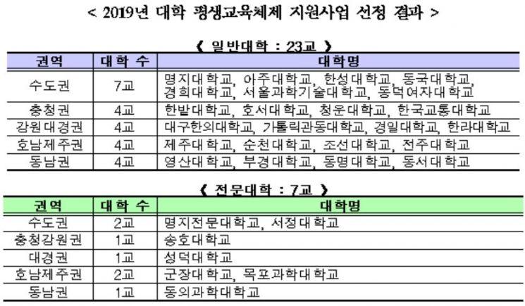평생교육체제 구축 대학 30곳에 234억원 지원
