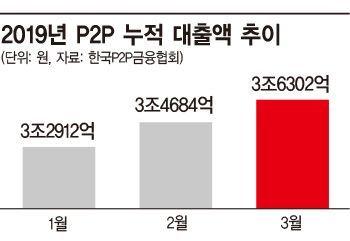 [2030금융에세이]P2P대출, 신산업이냐, 부실의 온상이냐