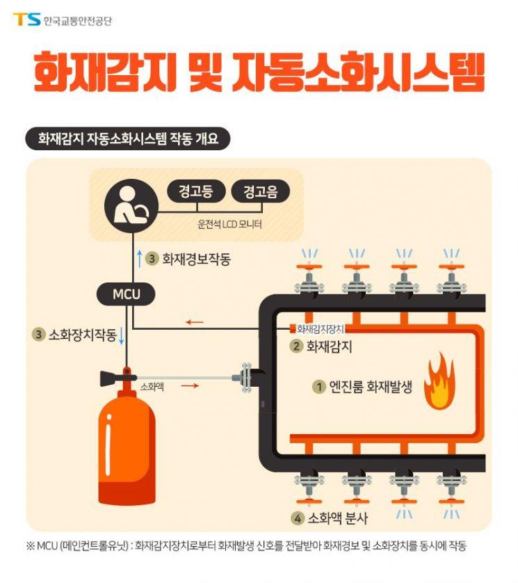 교통안전공단, 한국형 차량 화재감지·자동소화시스템 개발