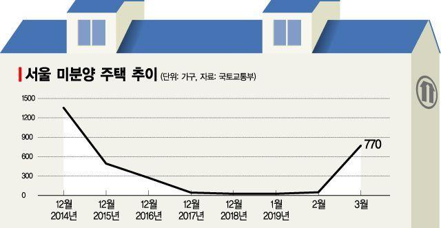 지난달 30일 발표된 3월 말 기준 서울 미분양 주택 수 추이. 그러나 집계 과정에서의 누락으로 실제 상황을 왜곡했다는 지적을 받고 있다.