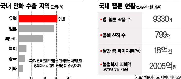 """""""드라마 강한 韓웹툰, 미국서도 충분히 먹혀"""""""