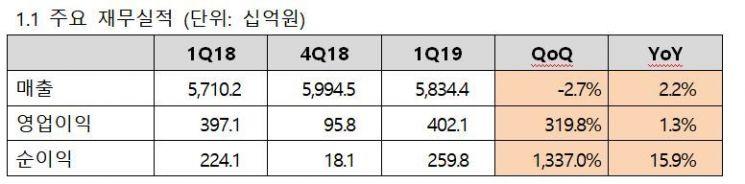 KT, 1Q 영업익 4021억원..전년비 1.3%↑