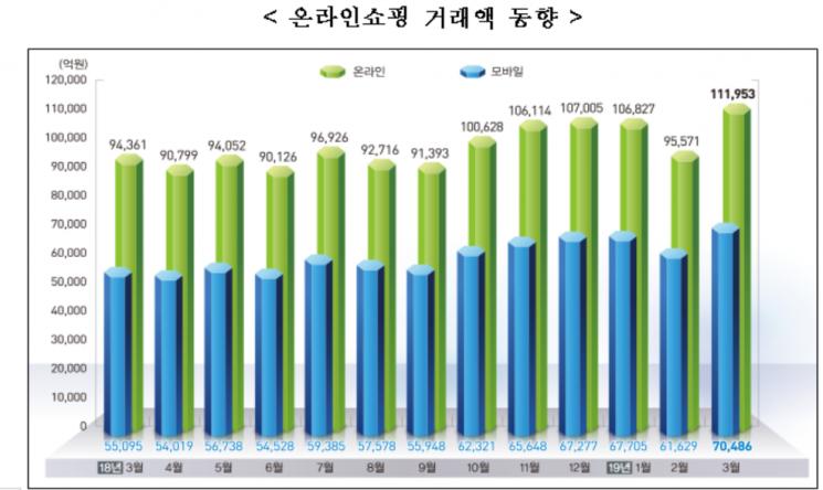 월별 온라인쇼핑 거래액 동향(출처=통계청)