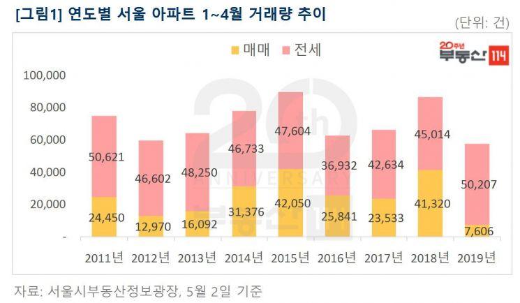 이번주 서울 아파트값 0.01%↓…작년 11월 이후 최소 하락폭
