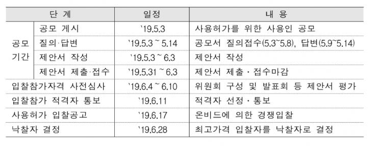 [단독]영등포역사 사전심사…롯데·신세계·AK 모두 통과