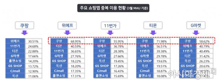 출처=모바일인덱스 1분기 업종별 모바일 앱 사용량 분석 리포트