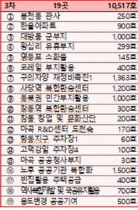 지하철역·주차장·軍부지 끌어모아…서울·경기 신규 택지, '도심형 주택' 개발