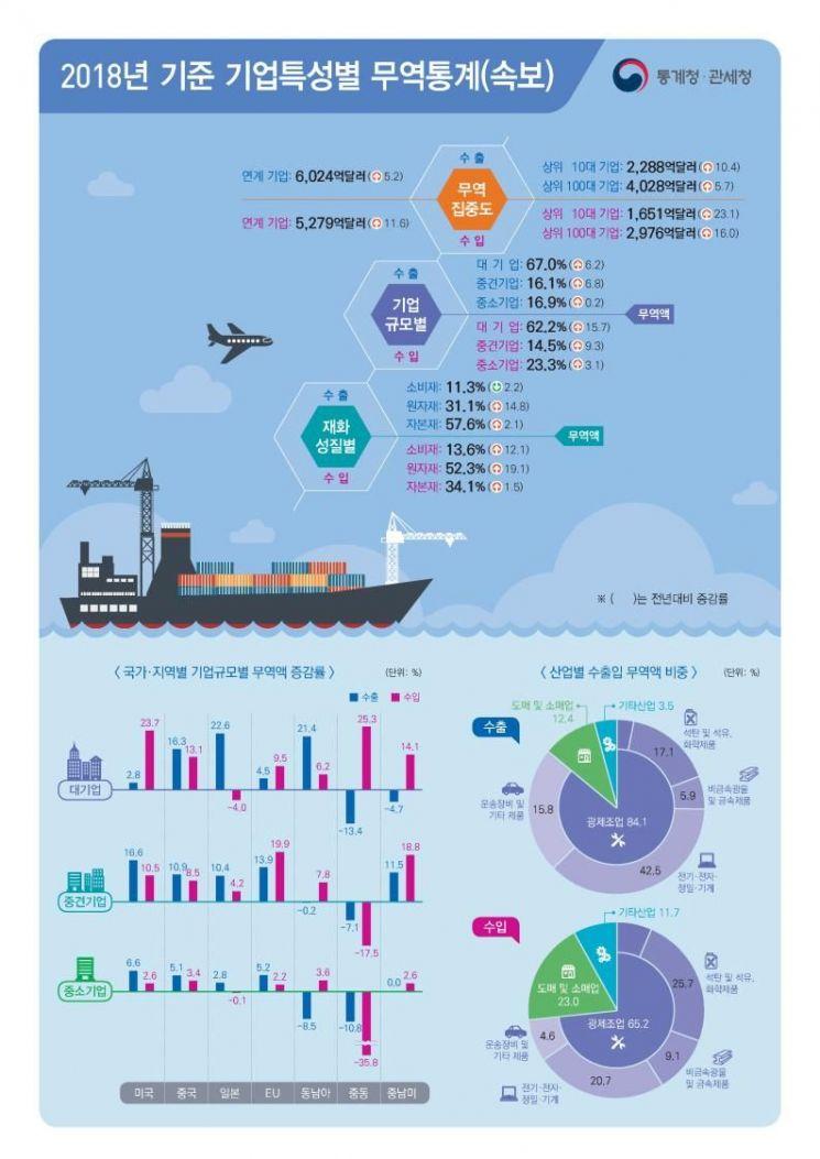 수출도 대기업 쏠림현상…상위 10대 기업이 38% 차지