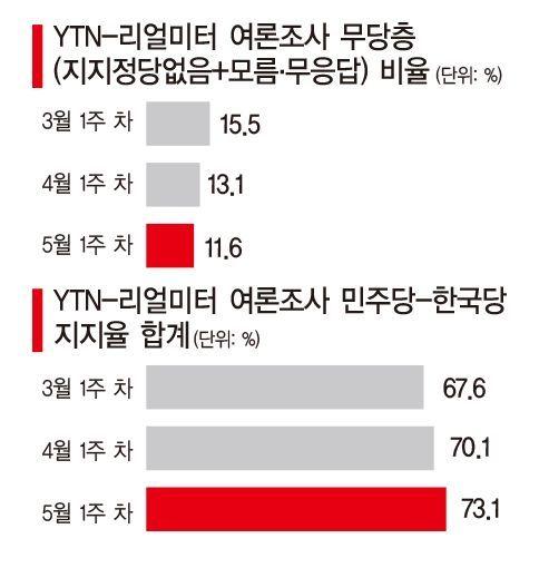 [文정부 3년차, 술렁이는 여의도①] 점점 사라지는 무당층, 양극단 정치구도 부활