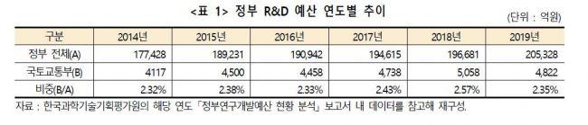 4차산업혁명 선두 선 '국토교통 R&D'…예산·적용 확대 필요