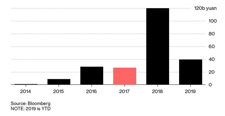 """中 1~4월 기업 디폴트 작년의 3배…""""사상 최대 예약"""""""
