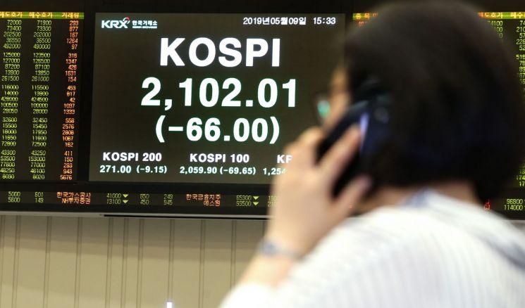 文정부 출범 2년…코스피 3%대 폭락 세 차례, 상승률은 '꼴찌'