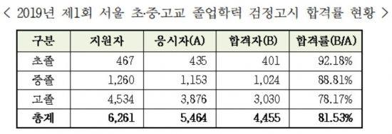 올해 서울 첫 검정고시 4455명 합격 … 최고령 합격자 83세