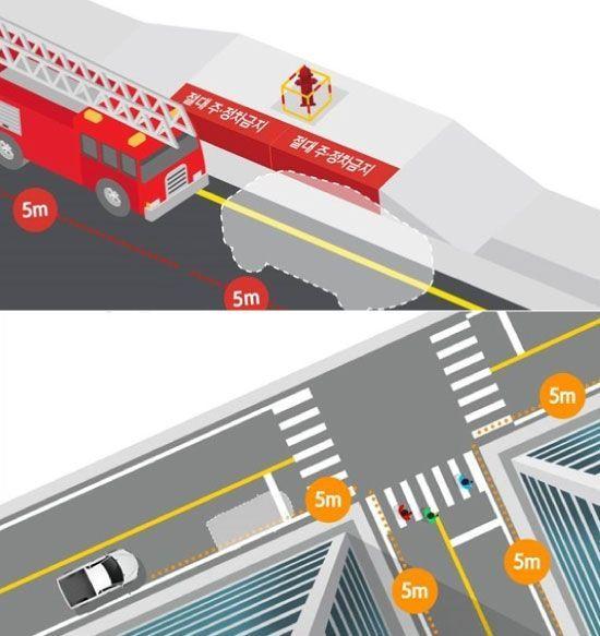 '소화전 주변 5m 이내'와 '교차로 모퉁이 5m 이내'는 4대 주정차 절대금지구역에 포함됩니다. [사진=행정안전부]