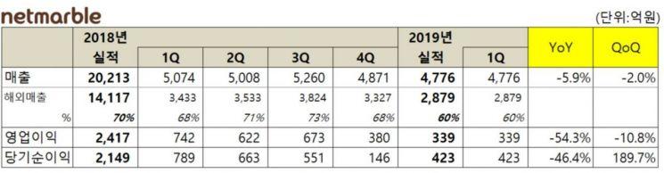 '신작부재' 넷마블, 올 1Q 영업익 339억원…전년比 54.3%↓