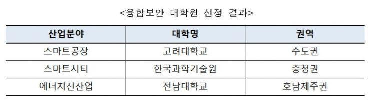 지역 융합보안 대학원에 고려대·KAIST·전남대 선정