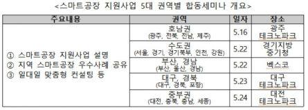 """'스마트공장' 맞춤형 설명회…""""지역경제 활성화"""""""